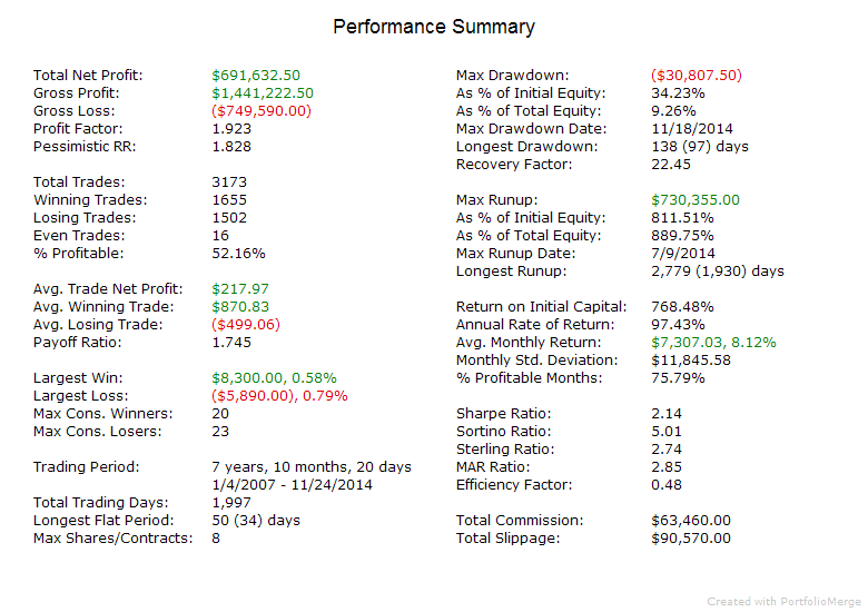 Index Trader V current PerformanceSummary