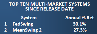 FT #4-2015 Multi-Market