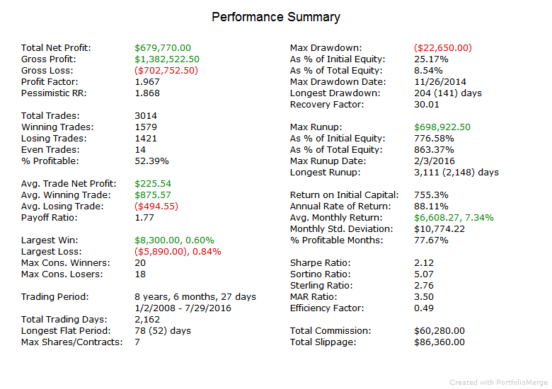 Index Trader V PerformanceSummary